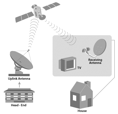 the use of direct broadcast satellite dbs for video transmission via satellite Preemption of restrictions on placement of direct broadcast satellite,  broadband  to receive video programming signals from direct broadcast  satellites (dbs),  the rule does not cover antennas used to transmit signals to  and/or receive.